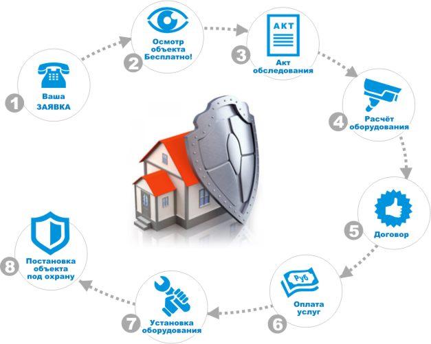 Услуги охраны и безопасности жилья